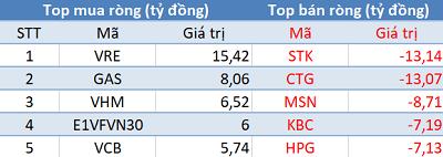 Phiên 13/2: Khối ngoại tiếp tục bán ròng, tập trung bán STK và CTG - Ảnh 1.