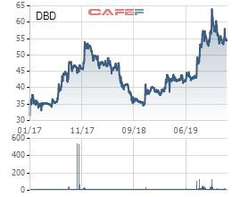 Bidiphar (DBD) báo lợi nhuận năm 2019 sụt giảm 13% cùng kỳ, chưa hoàn thành mục tiêu đề ra - Ảnh 1.