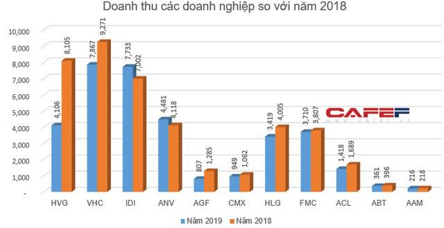 Bức tranh ngành thủy sản năm 2019: Lợi nhuận nhiều doanh nghiệp lao dốc - Ảnh 7.