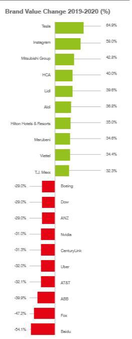80% thương hiệu viễn thông giảm giá trị, vì sao Viettel tăng hạng mạnh nhất trong Brand Finance Global 500? - Ảnh 1.