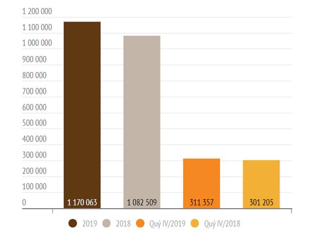 KQKD 2019 nhóm VN30: Lợi nhuận tăng 20% so với năm trước - Ảnh 1.