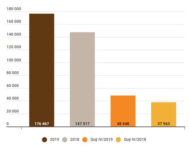 KQKD 2019 nhóm VN30: Lợi nhuận tăng 20% so với năm trước - Ảnh 2.
