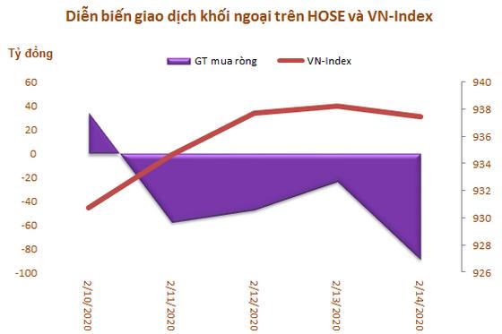 Khối ngoại tiếp tục bán ròng 183 tỷ đồng trong tuần 10-14/2, tập trung xả MSN và VNM - Ảnh 1.