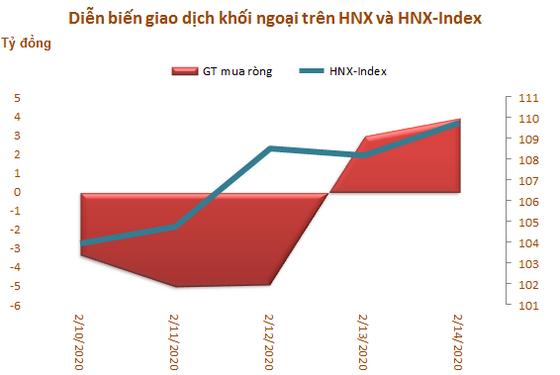 Khối ngoại tiếp tục bán ròng 183 tỷ đồng trong tuần 10-14/2, tập trung xả MSN và VNM - Ảnh 3.