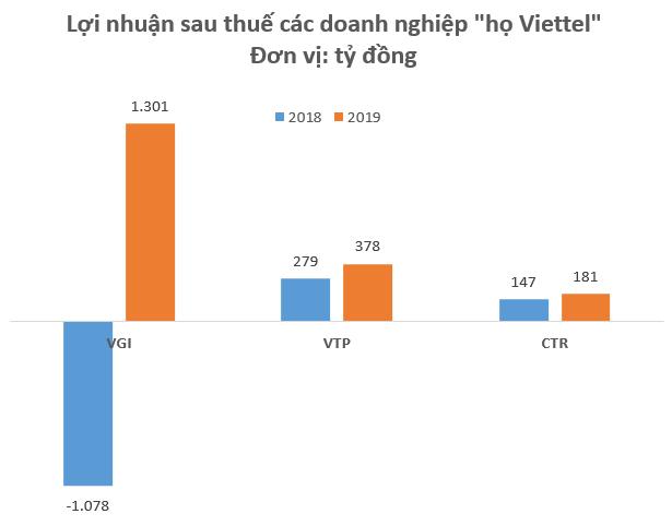 """Cổ phiếu """"họ Viettel"""" ngược dòng thị trường bứt phá mạnh trong những tháng đầu năm - Ảnh 2."""