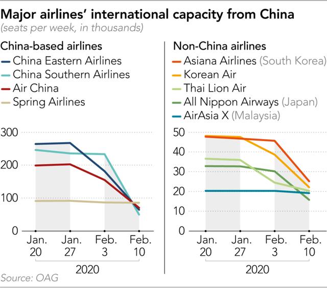 Hơn 70 hãng hủy chuyến bay đến và đi từ Trung Quốc: Virus corona sẽ thổi bay 5 tỷ USD doanh thu quý 1 toàn ngành hàng không, tác động nặng nề hơn dịch SARS - Ảnh 1.