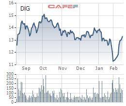 DIC Corp (DIG) lên kế hoạch mua 15 triệu cổ phiếu quỹ - Ảnh 1.