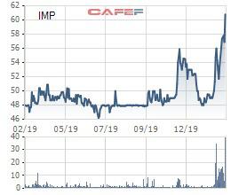 Dược phẩm Imexpharm (IMP) ước lãi trước thuế 260 tỷ đồng năm 2019 - Ảnh 1.