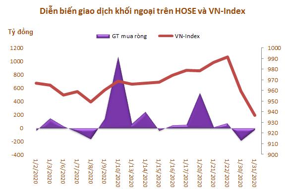 Khối ngoại mua ròng trở lại gần 1.960 tỷ đồng trong tháng 1 - Ảnh 1.