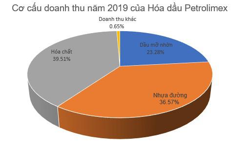 Hóa dầu Petrolimex (PLC) báo lãi 150 tỷ đồng năm 2019, đi ngang so với cùng kỳ - Ảnh 2.