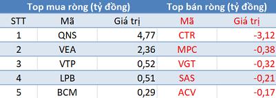 Thị trường hồi phục, khối ngoại quay đầu bán ròng trong phiên 4/2 - Ảnh 3.