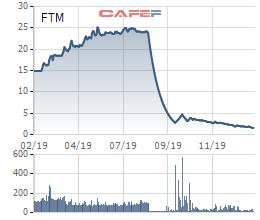 Áp lực cạnh tranh gay gắt khiến Đức Quân Fortex (FTM) báo lỗ 95 tỷ đồng năm 2019 - Ảnh 2.