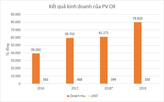 Bộ 3 thương vụ bán vốn thành công PV Power, PV Oil, BSR: Cổ phiếu cùng dưới mệnh giá - Ảnh 3.