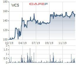Đi tìm ý tưởng đầu tư giai đoạn Corona: Những cổ phiếu từng gây sốc về cổ tức có phải lựa chọn hay? - Ảnh 4.