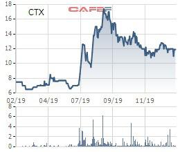 Đi tìm ý tưởng đầu tư giai đoạn Corona: Những cổ phiếu từng gây sốc về cổ tức có phải lựa chọn hay? - Ảnh 7.