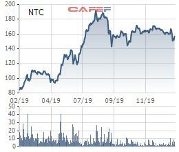 Đi tìm ý tưởng đầu tư giai đoạn Corona: Những cổ phiếu từng gây sốc về cổ tức có phải lựa chọn hay? - Ảnh 10.