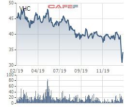 Đi tìm ý tưởng đầu tư giai đoạn Corona: Những cổ phiếu từng gây sốc về cổ tức có phải lựa chọn hay? - Ảnh 12.
