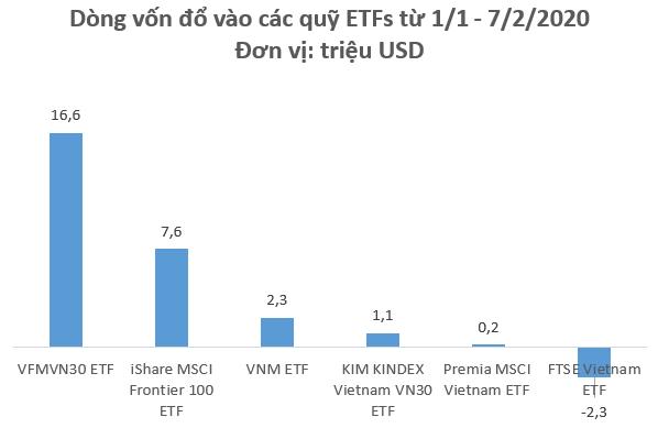 Hàng chục triệu USD đổ vào chứng khoán Việt Nam thông qua các quỹ ETFs trong những ngày đầu năm - Ảnh 1.