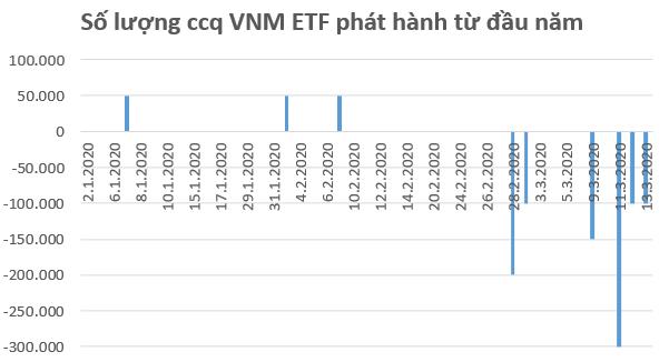 Hàng loạt quỹ ETFs trên thị trường Việt Nam bị rút vốn trong tuần 16-20/3 - Ảnh 1.