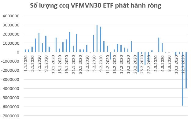 Hàng loạt quỹ ETFs trên thị trường Việt Nam bị rút vốn trong tuần 16-20/3 - Ảnh 2.