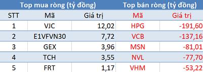Khối ngoại bán ròng kỷ lục gần 1.000 tỷ đồng, VN-Index về sát mốc 700 điểm trong phiên 20/3 - Ảnh 1.