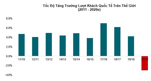 Bức tranh toàn cảnh thị trường BĐS nghỉ dưỡng Việt Nam trước cú sốc Covid-19 - Ảnh 1.