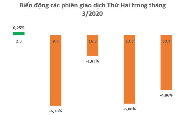 Chứng khoán Việt Nam giảm 31% trong quý 1, thiết lập hàng loạt kỷ lục buồn cho nhà đầu tư - Ảnh 3.