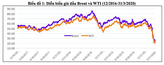 Giá dầu giảm sâu tác động thế nào đến kinh tế Việt Nam? - Ảnh 1.