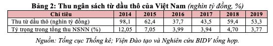 Giá dầu giảm sâu tác động thế nào đến kinh tế Việt Nam? - Ảnh 5.