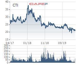 Cổ phiếu về đáy 3 năm, một Thành viên BKS của Cường Thuận Idico (CTI) vẫn quyết bán sạch cổ phiếu - Ảnh 1.