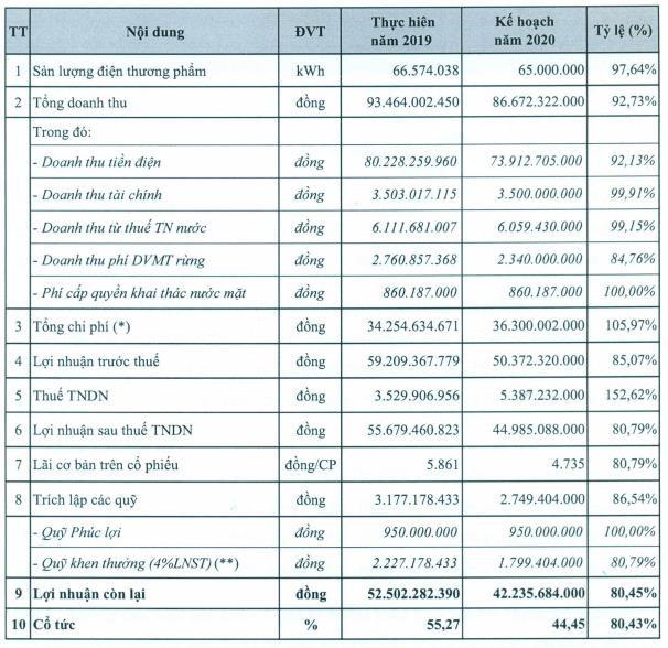 Thủy điện – Điện lực 3 (DRL): Quý 1/2020 lãi 12 tỷ đồng giảm 36% so với cùng kỳ do hạn hán - Ảnh 2.