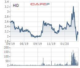 Chủ tịch Halcom đã mua xong 4,2 triệu cổ phiếu HID - Ảnh 1.