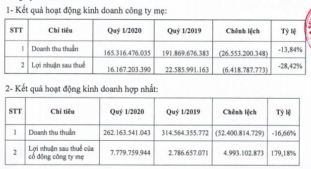 DIC Corp (DIG): Quý 1/2020 ghi nhận chuyển nhượng dự án Gateway, LNST tăng mạnh so với cùng kỳ - Ảnh 1.