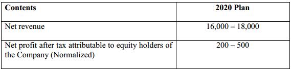 Masan MeatLife đặt mục tiêu lãi đột biến gấp 4,3 lần lên 500 tỷ đồng - Ảnh 1.