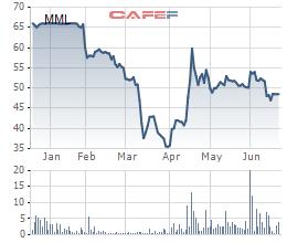 Masan MeatLife đặt mục tiêu lãi đột biến gấp 4,3 lần lên 500 tỷ đồng - Ảnh 2.