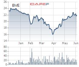 Biwase (BWE): Phát hành 37,5 triệu cổ phiếu đấu giá qua sàn, tăng VĐL thêm 25% - Ảnh 1.