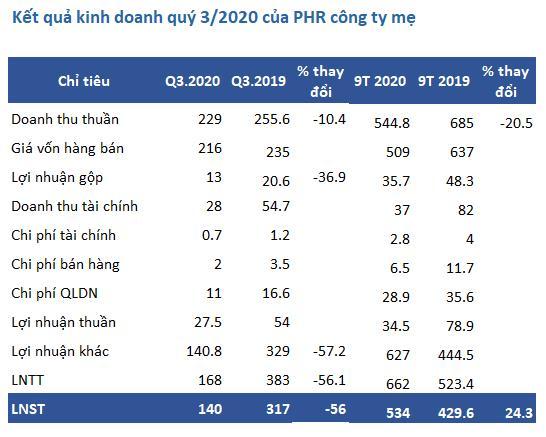 Quý 3 công ty mẹ Cao su Phước Hòa (PHR) lãi 140 tỷ đồng giảm 56% so với cùng kỳ - Ảnh 1.