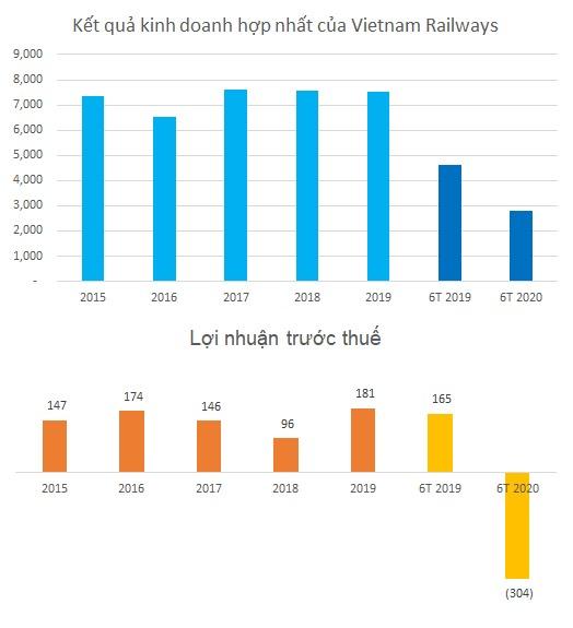 Tổng công ty Đường sắt lỗ trước thuế 300 tỷ đồng trong nửa đầu năm - Ảnh 2.