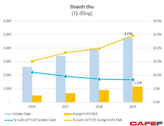 Công ty bán phở lãi nhất Việt Nam: Giá 68-88 nghìn đồng/bát, lợi nhuận gần 1 tỷ mỗi ngày - Ảnh 2.