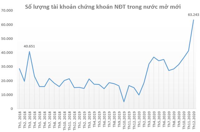 Chứng khoán Việt Nam có xác suất tăng mạnh nhất trong năm vào quý 1 - Ảnh 4.