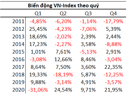 Chứng khoán Việt Nam có xác suất tăng mạnh nhất trong năm vào quý 1 - Ảnh 1.