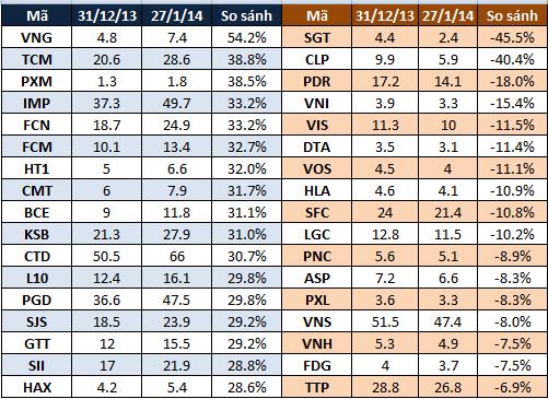 BVH: Tháng 1/2014: CID tăng gấp đôi, nhiều bluechips tăng