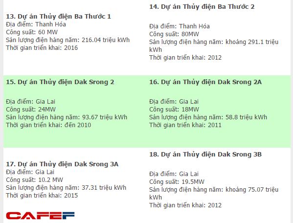 6 trong số 18 dự án thủy điện của Bitexco là các dự án từng thuộc sở hữu của HAGL