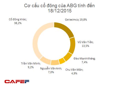 SHN sẽ phát hành 75,2 triệu cổ phiếu để hoán đổi 75,2% cổ phần của ABG