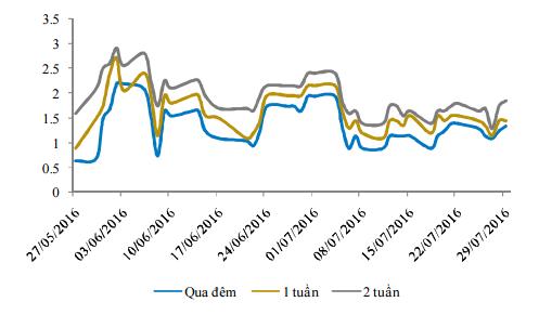 Diễn biến lãi suất liên ngân hàng. Nguồn: Bloomberg.