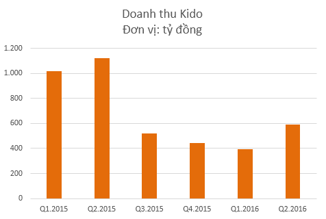 Doanh thu Kido sụt giảm mạnh từ quý 3/2015 khi không còn mảng bánh kẹo