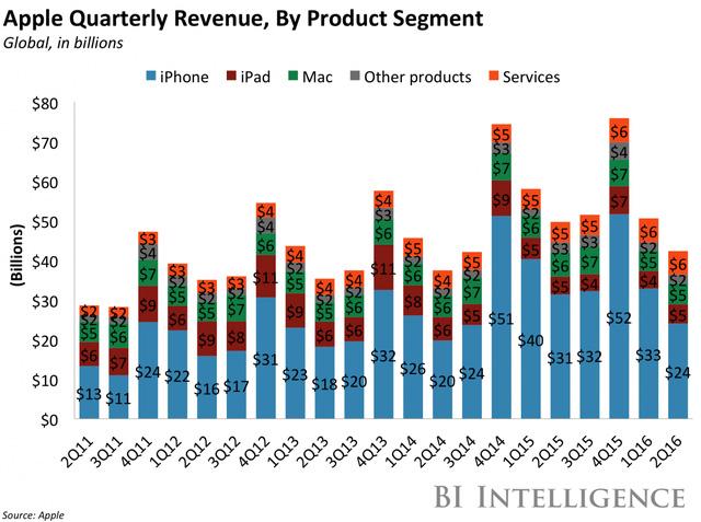 Doanh thu theo sản phẩm từng quý trên toàn cầu của Apple (tỷ USD)