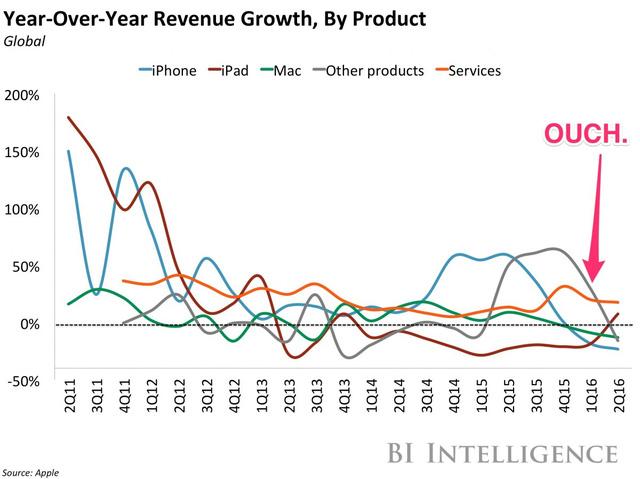Tăng trưởng doanh thu theo sản phẩm so với cùng kỳ năm trước (%)
