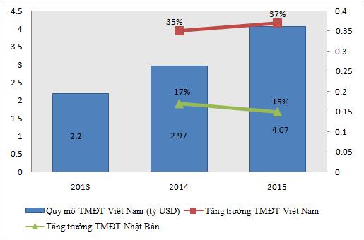 Thương mại điện từ Việt Nam tăng trưởng nhanh hơn thương mại điện tử Nhật Bản.