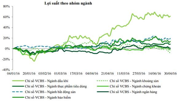 Dầu khí tăng mạnh nhất; Ngân hàng, Chứng khoán, Khoáng sản đều giảm hoặc tăng chậm -Nguồn: VCBS .
